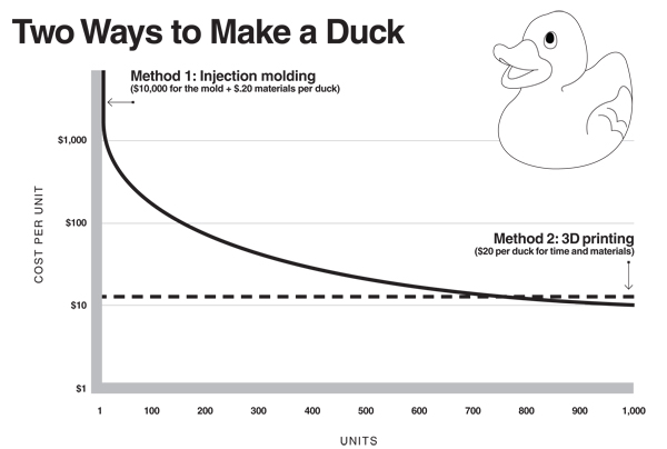 a chart illustrates the comparative cost of manufacturing an everyday rubber ducky: injection molded plastic, $10 grand for the mold and 20 cents for the materials. Or: a 3d printed version: $20 per duck covers time and materials.